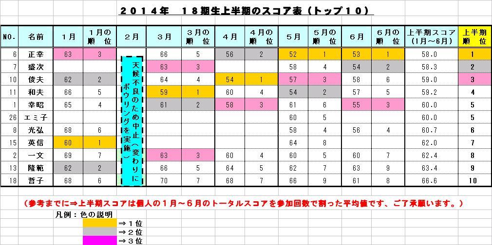 パークゴルフスコア表